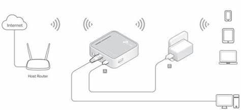 Что такое режим моста Wi-Fi